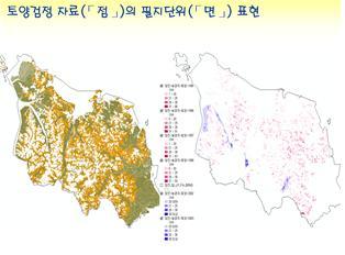 지리정보시스템(GIS)을 이용한 토양환경 관리