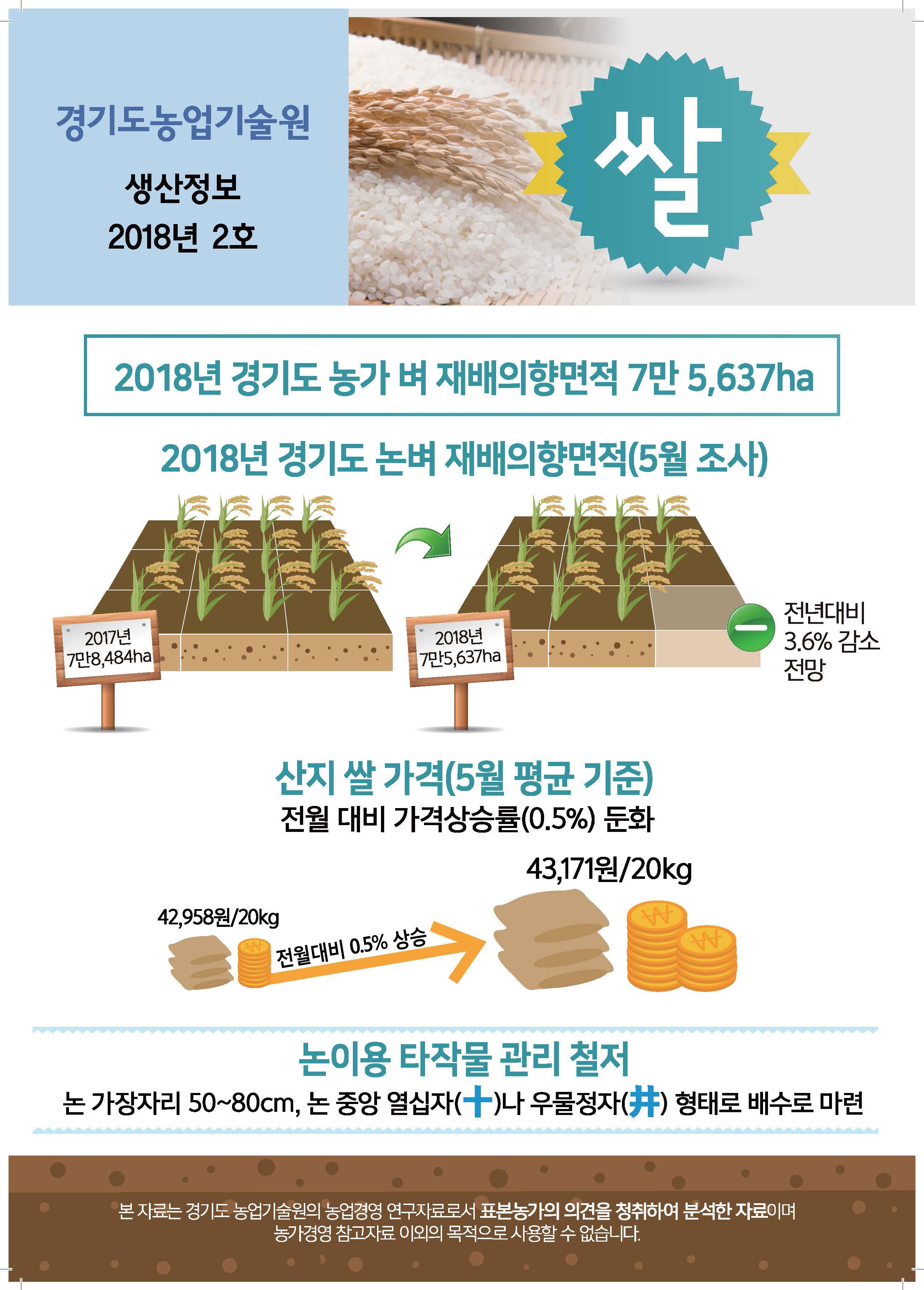 2018년도 경기쌀생산정보
